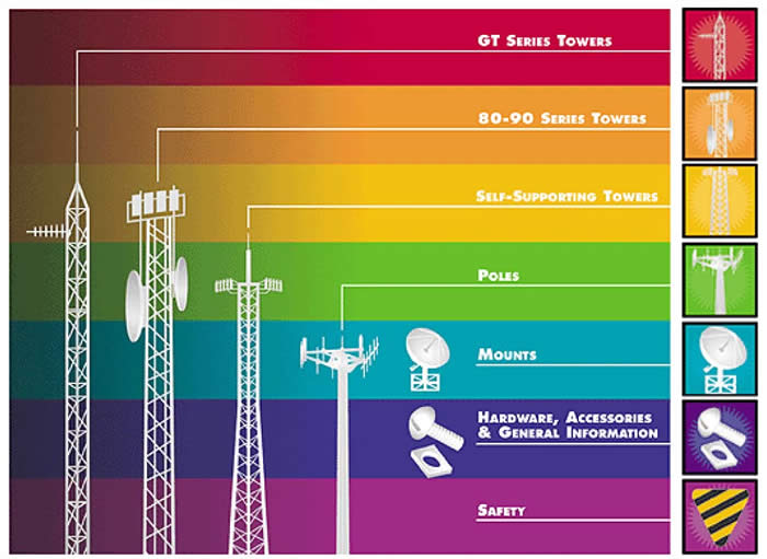 Different types of cell phones towers